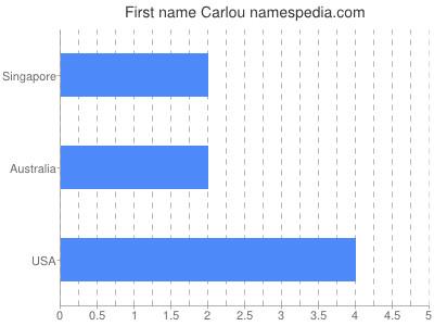 Given name Carlou