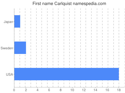 Given name Carlquist