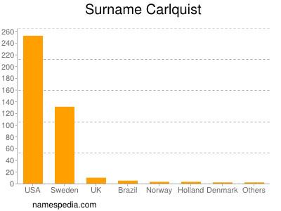 Surname Carlquist