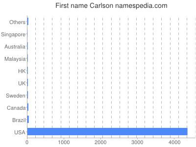 Given name Carlson