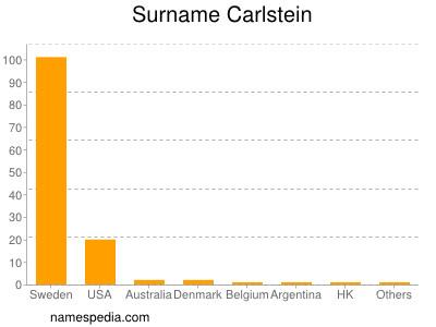 Surname Carlstein
