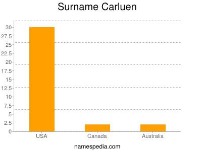 Surname Carluen