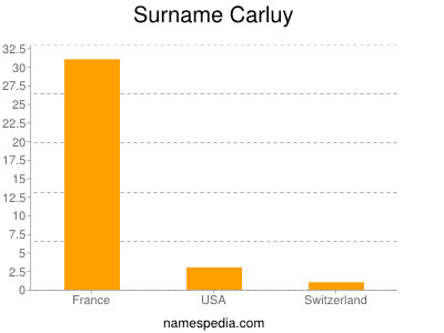 Surname Carluy