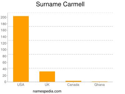 Surname Carmell
