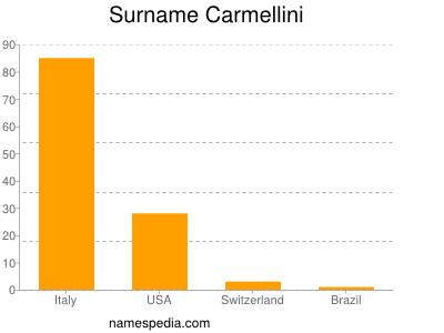 Surname Carmellini