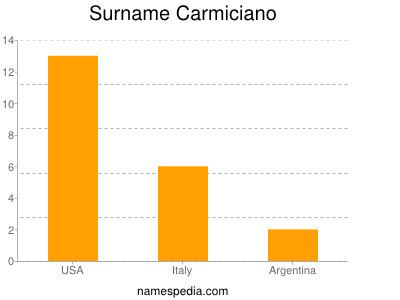 Surname Carmiciano