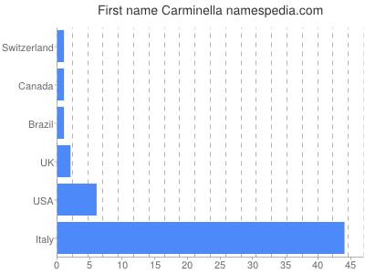 Given name Carminella