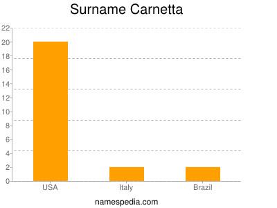 Surname Carnetta