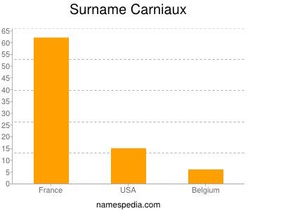 Surname Carniaux