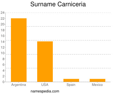 Surname Carniceria