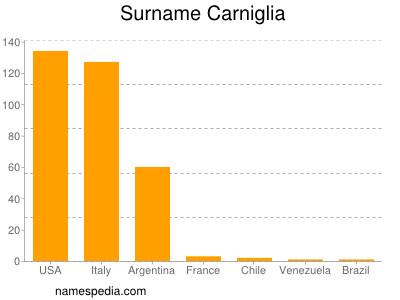 Surname Carniglia