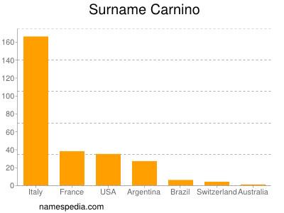 Surname Carnino