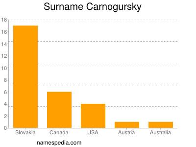 Surname Carnogursky