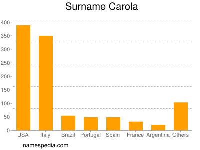 Surname Carola