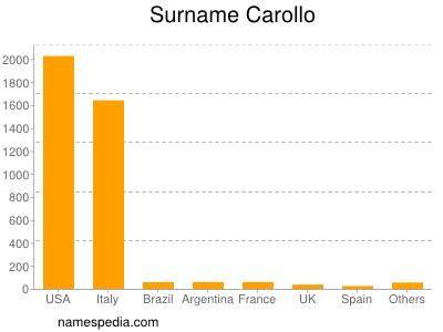 Surname Carollo