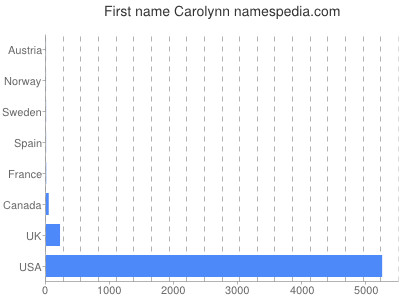 Given name Carolynn