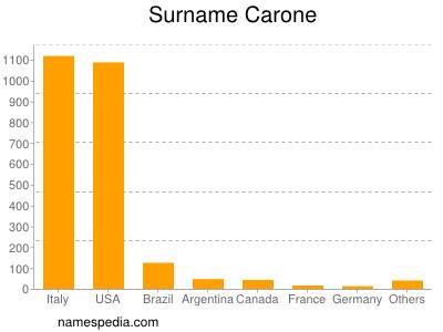 Surname Carone