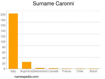 Surname Caronni