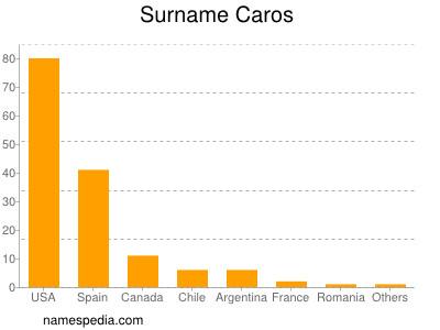 Surname Caros