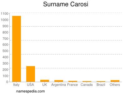 Surname Carosi