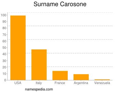 Surname Carosone