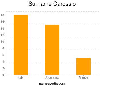 Surname Carossio