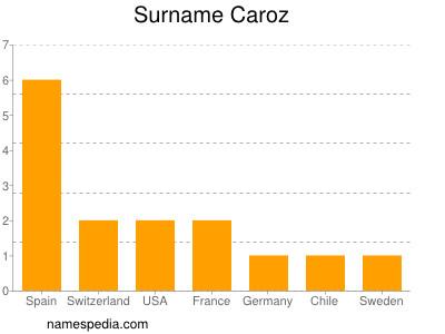 Surname Caroz