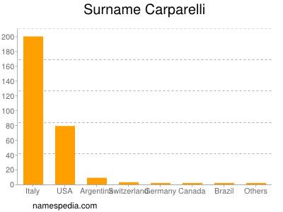 Surname Carparelli