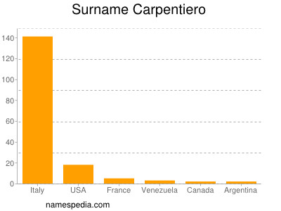 Surname Carpentiero