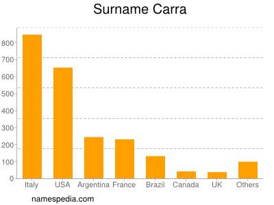 Surname Carra