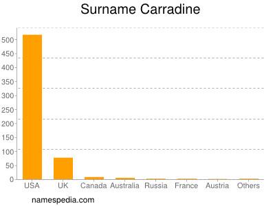 Surname Carradine