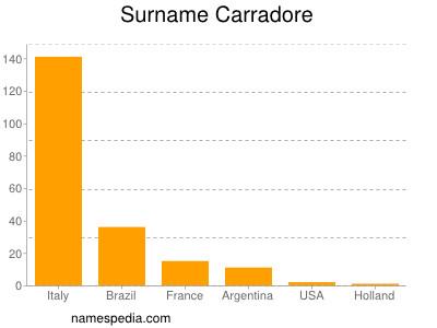 Surname Carradore