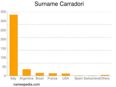 Surname Carradori
