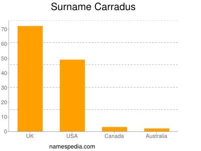 Surname Carradus