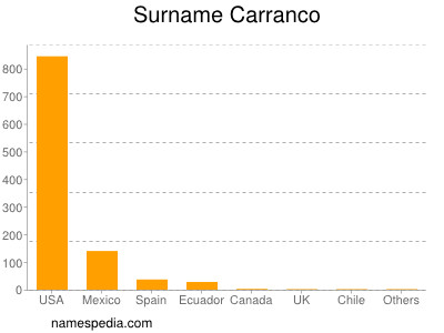 Surname Carranco