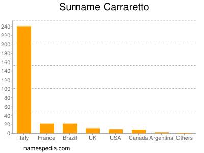 Surname Carraretto