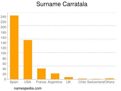 Surname Carratala
