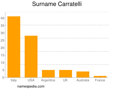 Surname Carratelli