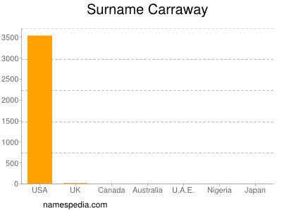Surname Carraway
