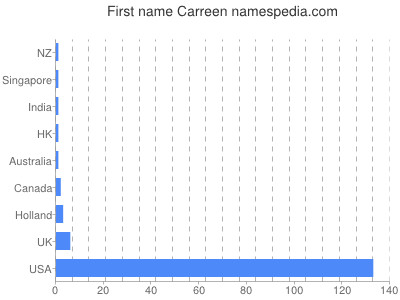 Given name Carreen
