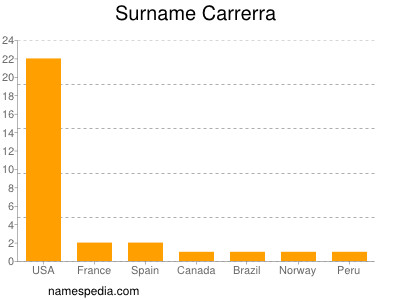 Surname Carrerra