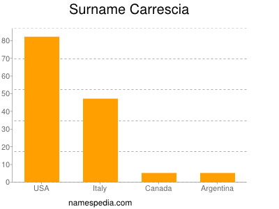 Surname Carrescia
