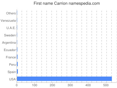 Given name Carrion