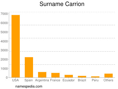 Surname Carrion