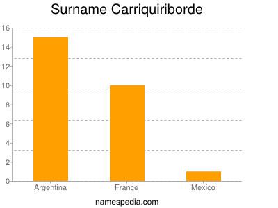 Surname Carriquiriborde