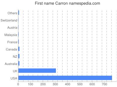 Given name Carron