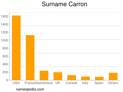 Surname Carron