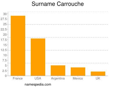 Surname Carrouche