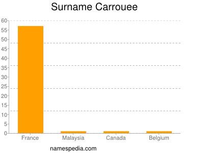 Surname Carrouee