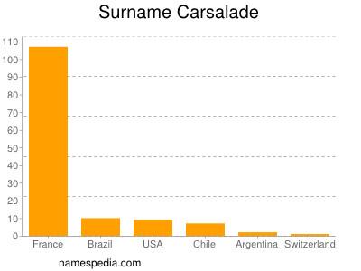 Surname Carsalade